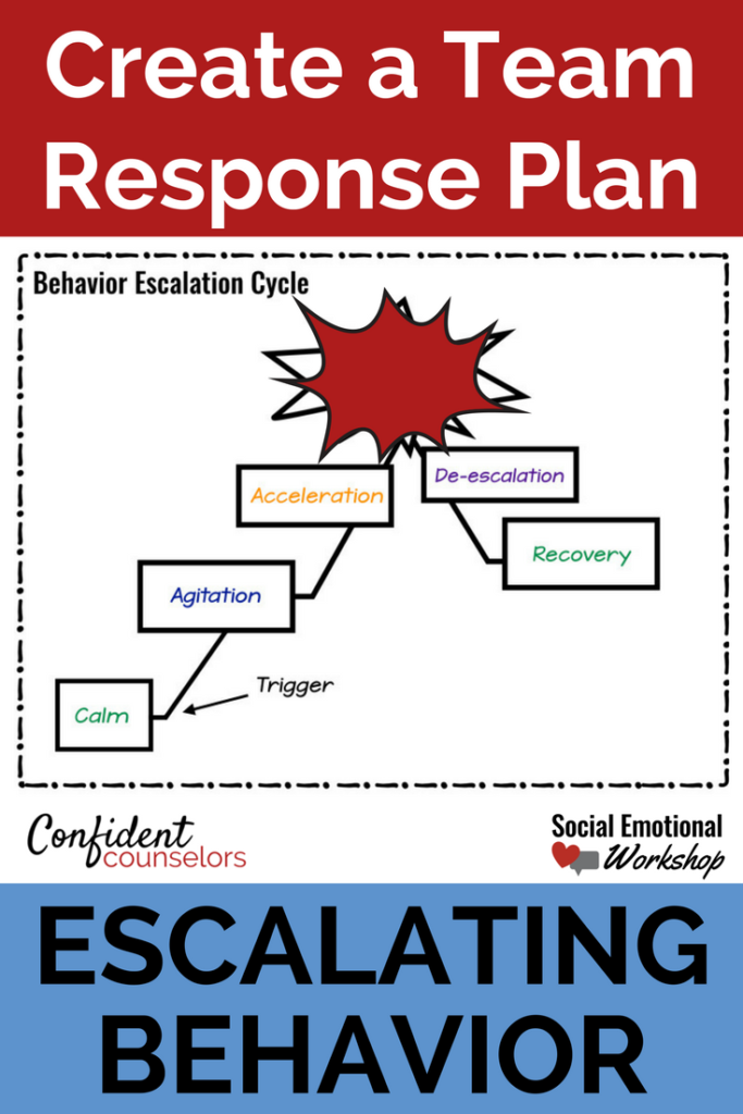 Problem behavior in the classroom can cause rippling disruptions, lost instructional time, and stress for students and staff. School counselors and psychologists are responsible for managing escalating behavior. Do it more effectively with coordinate team response plans.